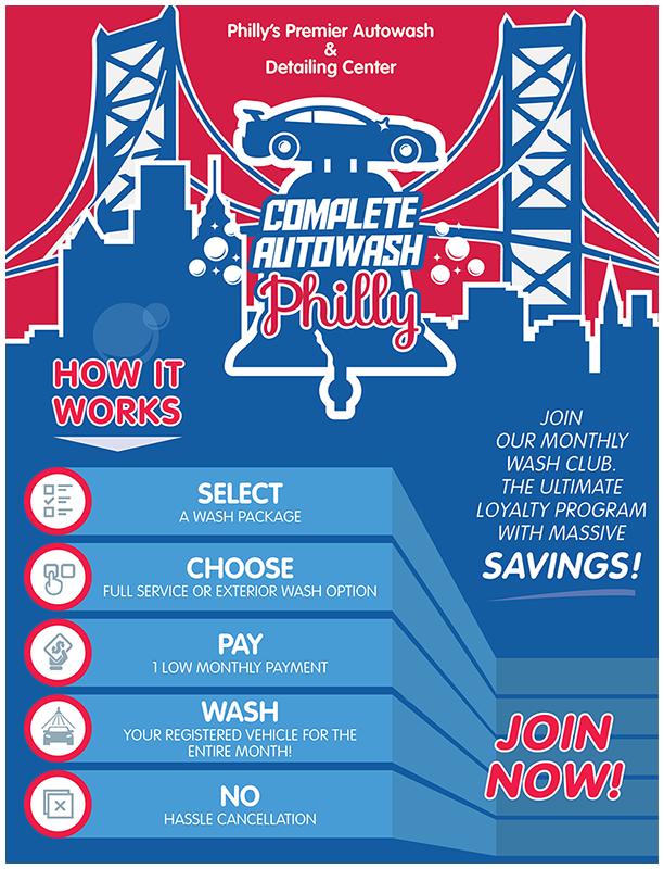 Phillys-Autowash_Infographics